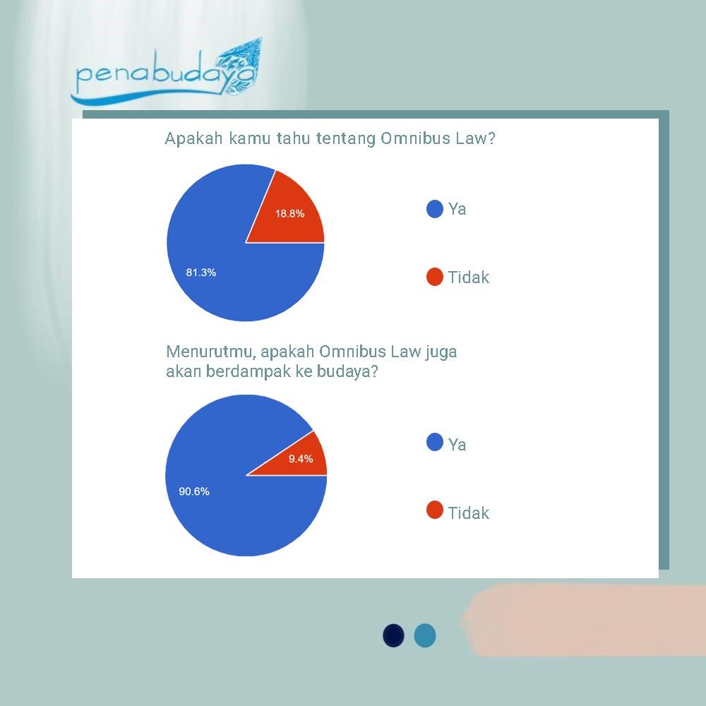 Omnibus Law Bagian I: Omnibus Law dalam Pandangan Mahasiswa Fakultas Ilmu Budaya